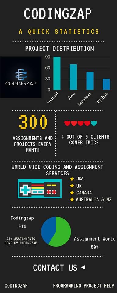 About Codingzap Stats