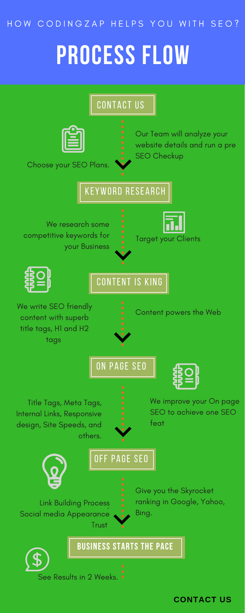 Affordable SEO Services - Process flow